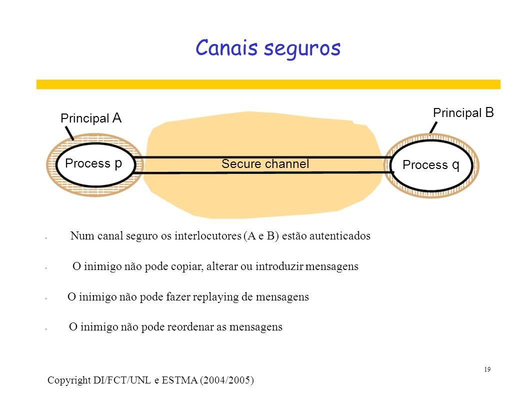 Canais seguros Principal B Principal A Process p Secure channel Process q