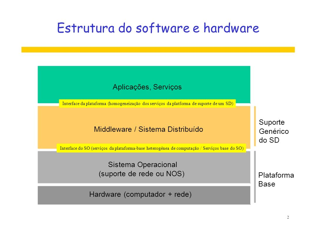 Modelos de organização do sistema Modelo de estruturação da plataforma de SD (middleware) e os seus componentes de suporte são concebidos de acordo com princípios de concepção que estão subjacentes a determinados modelos arquitecturais do Sistema Distribuído: Alguns modelos de referência: Modelo cliente servidor Modelo memória partilhada Modelo peer (P2P) Modelo código móvel Modelo proxy Conceito de serviço 3
