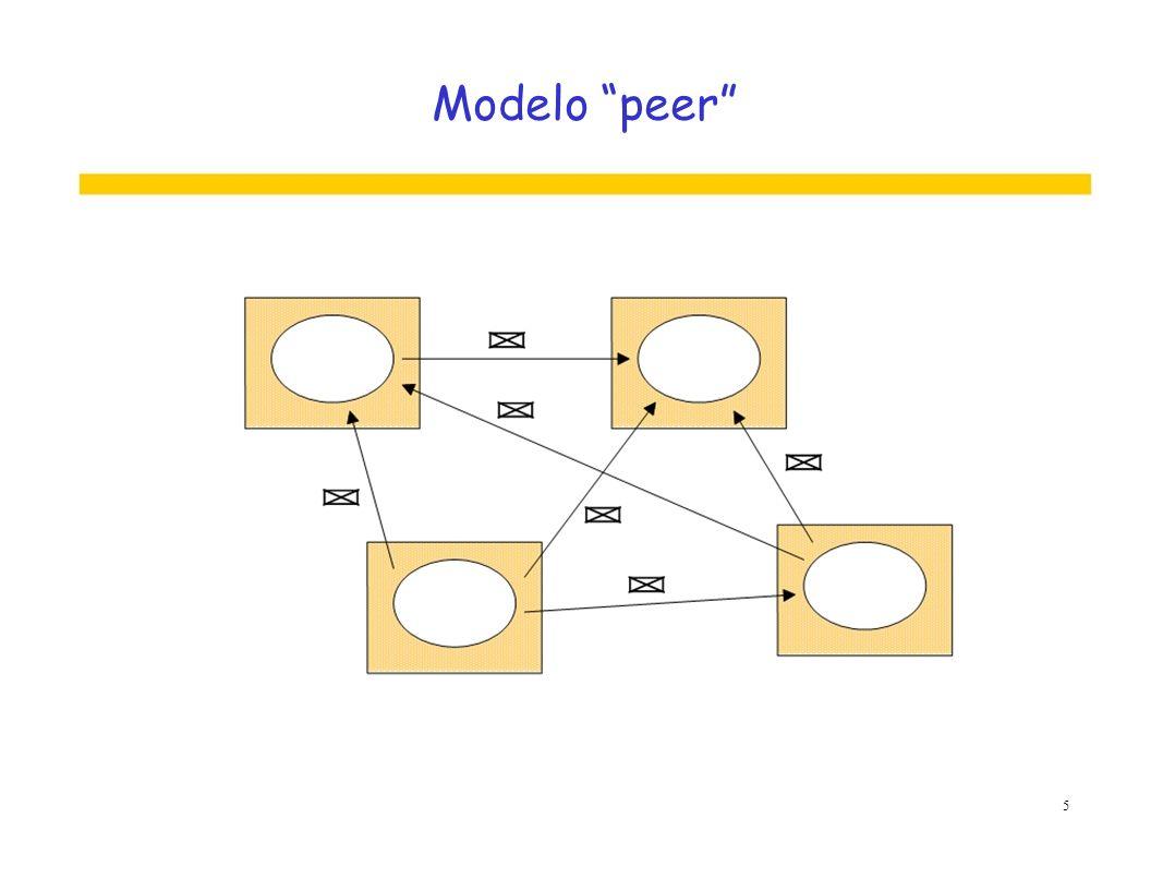 Código móvel Servidor 6
