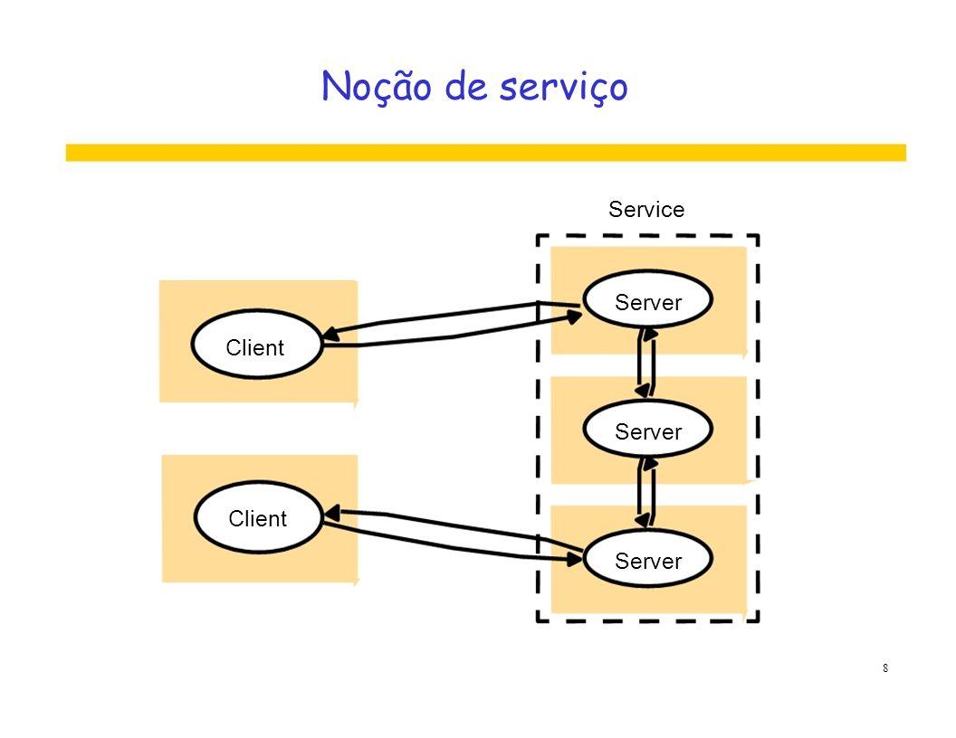 Noção de serviço Service Server Client Server Client Server 8