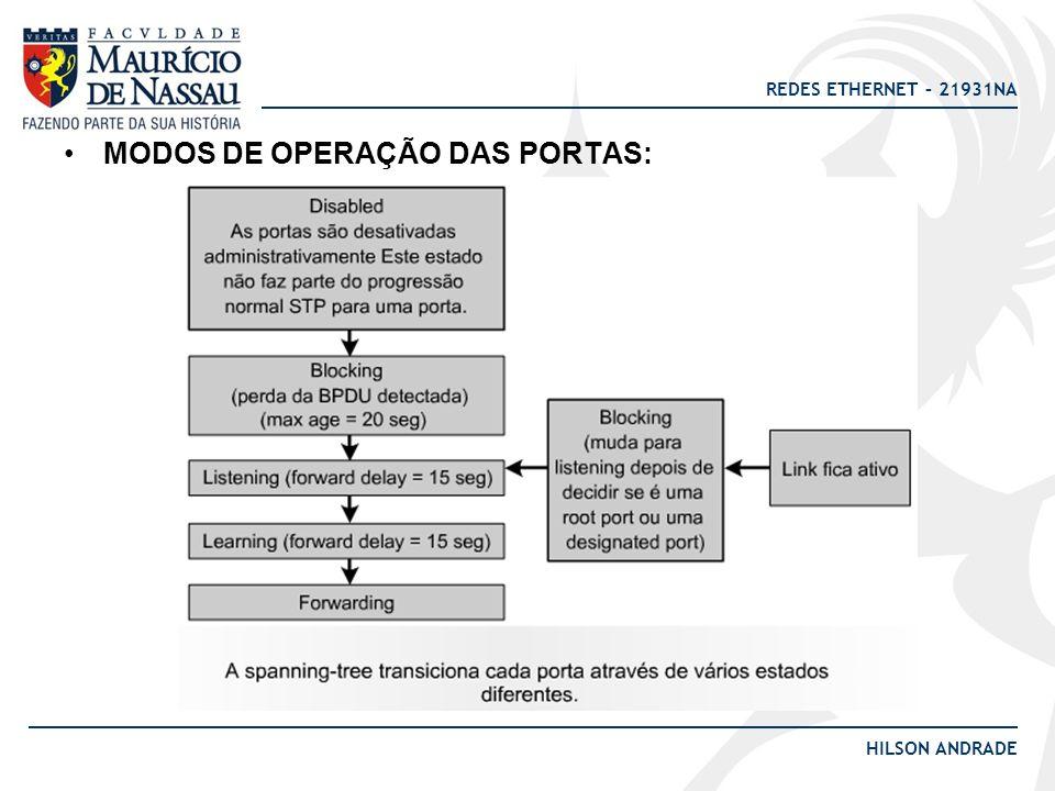REDES ETHERNET – 21931NA HILSON ANDRADE MODOS DE OPERAÇÃO DAS PORTAS: