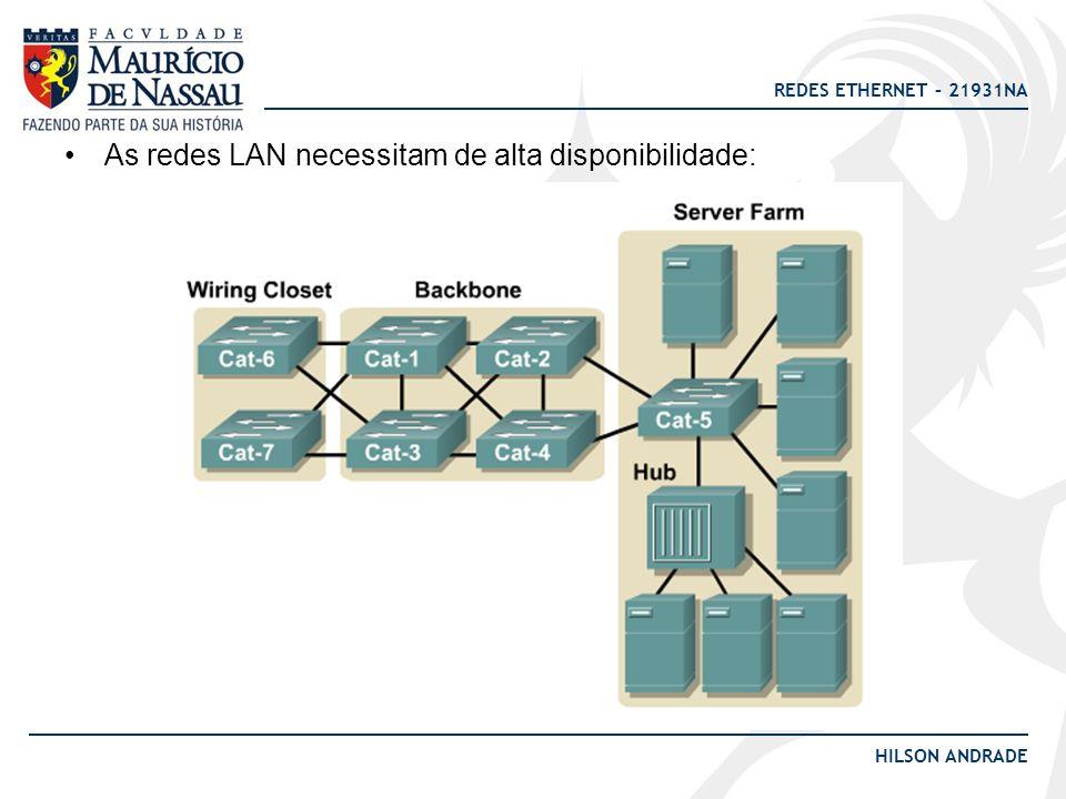 REDES ETHERNET – 21931NA HILSON ANDRADE As redes LAN necessitam de alta disponibilidade: