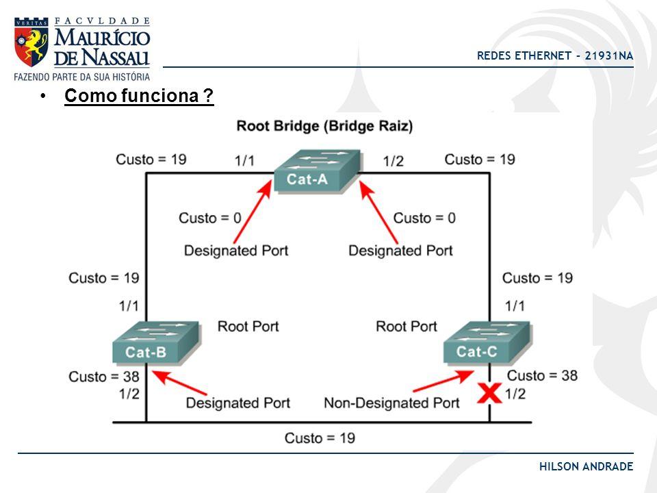 REDES ETHERNET – 21931NA HILSON ANDRADE CUSTOS: IMPORTANTE: O Custo do caminho é a soma do custo de todas as portas, partindo da bridge raiz.