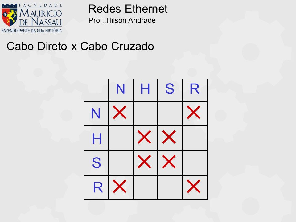 Redes Ethernet Prof.:Hilson Andrade Cabo Direto x Cabo Cruzado N N H H S SR R