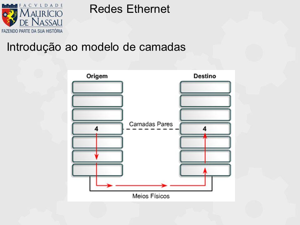 Redes Ethernet Prof.:Hilson Andrade Modelo OSI - Processo de encapsulamento Aplicação Transporte Sessão Apresentação Rede Enlace Físico Aplicação Transporte Sessão Apresentação Rede Enlace Físico Usuário no Sistema A Usuário no Sistema B Dados 7 67 567 4567 34567 7 67 567 4567 34567 234567C 234567C 1100111101011101011.....