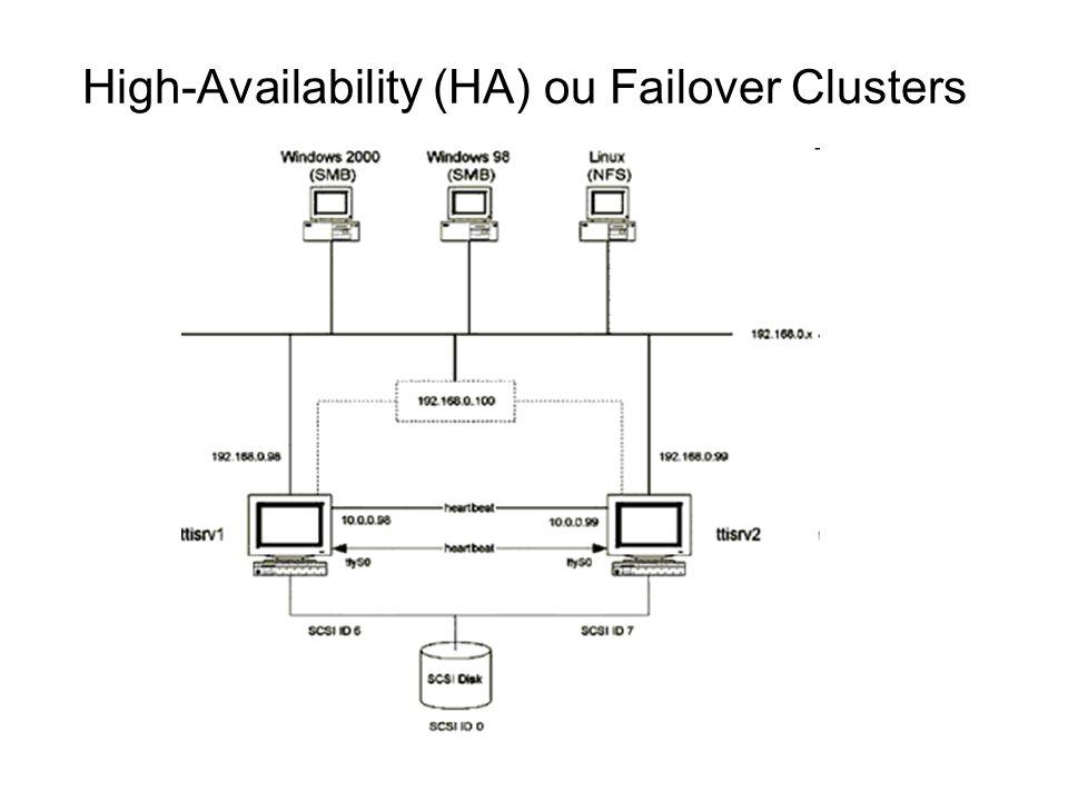 High-Availability (HA) ou Failover Clusters