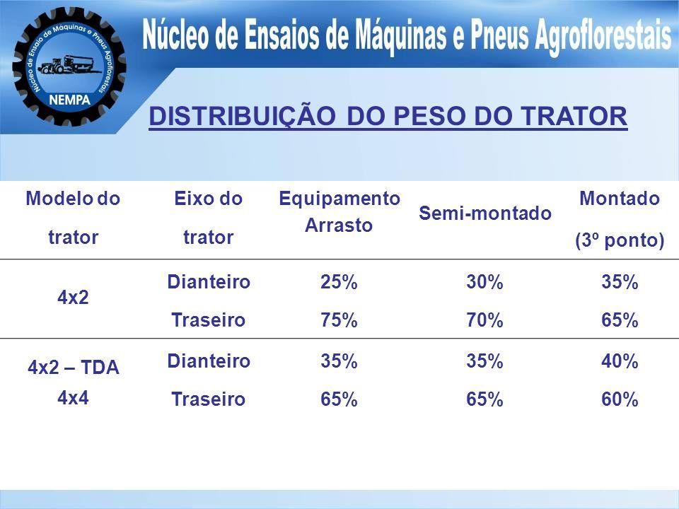 DISTRIBUIÇÃO DO PESO DO TRATOR Modelo do trator Eixo do trator Equipamento Arrasto Semi-montado Montado (3º ponto) 4x2 Dianteiro Traseiro 25% 75% 30% 70% 35% 65% 4x2 – TDA 4x4 Dianteiro Traseiro 35% 65% 35% 65% 40% 60%