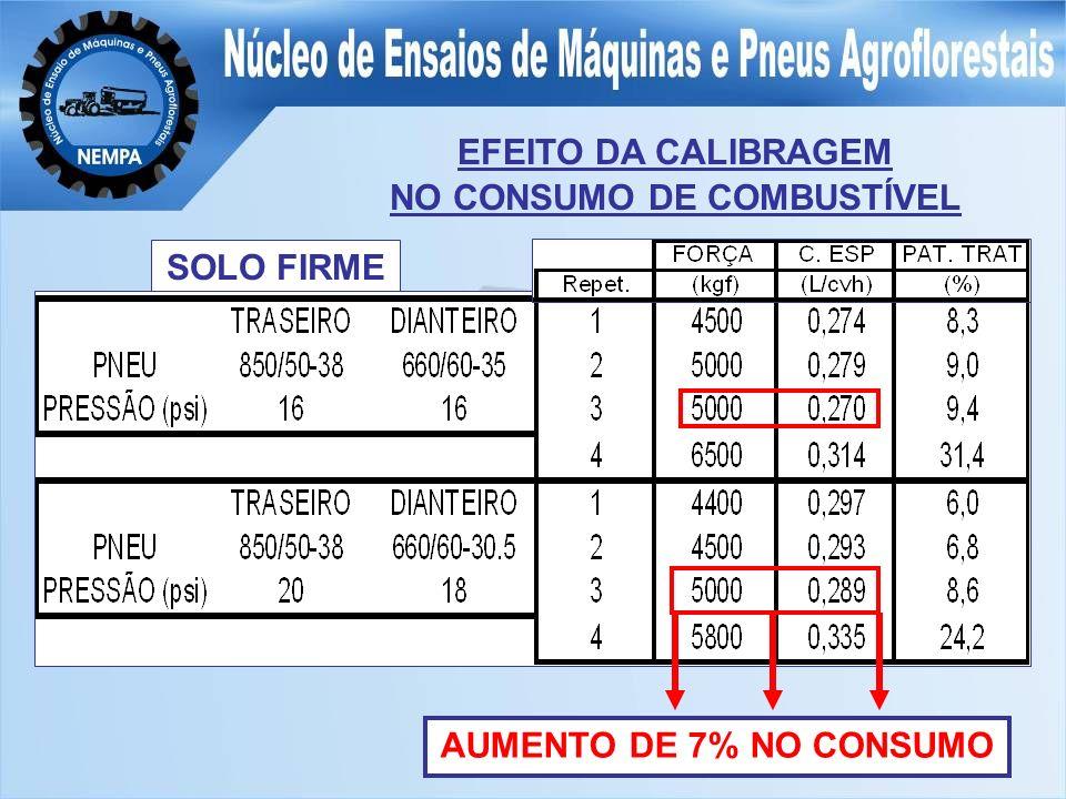 EFEITO DA CALIBRAGEM NO CONSUMO DE COMBUSTÍVEL SOLO FIRME AUMENTO DE 7% NO CONSUMO