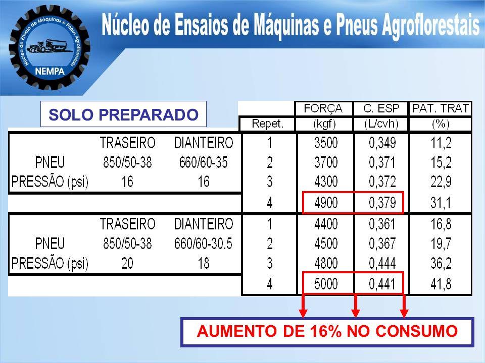 SOLO PREPARADO AUMENTO DE 16% NO CONSUMO