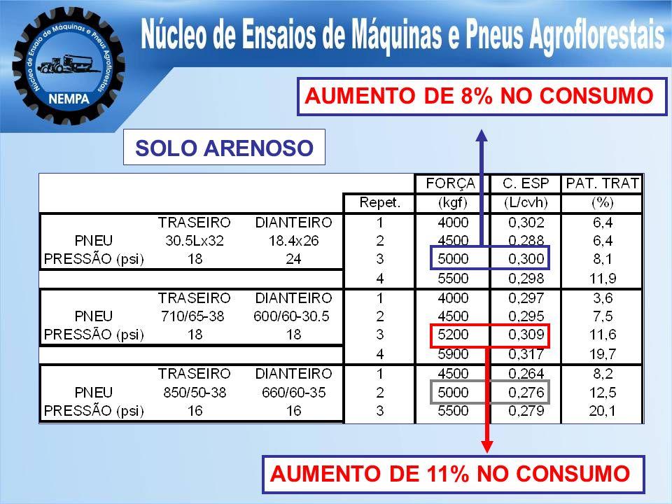 AUMENTO DE 11% NO CONSUMO AUMENTO DE 8% NO CONSUMO SOLO ARENOSO
