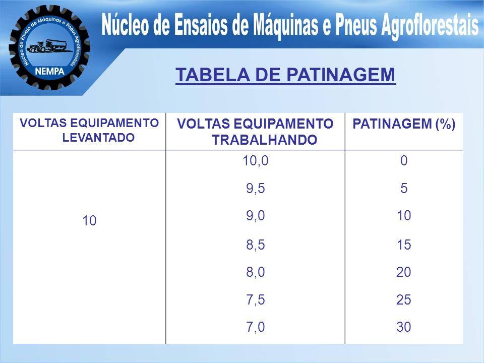 TABELA DE PATINAGEM VOLTAS EQUIPAMENTO LEVANTADO VOLTAS EQUIPAMENTO TRABALHANDO PATINAGEM (%) 10,00 9,55 10 9,010 8,515 8,020 7,525 7,030