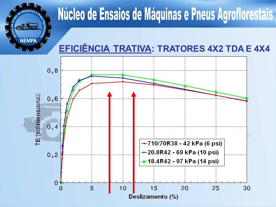EFICIÊNCIA TRATIVA: TRATORES 4X2 TDA E 4X4