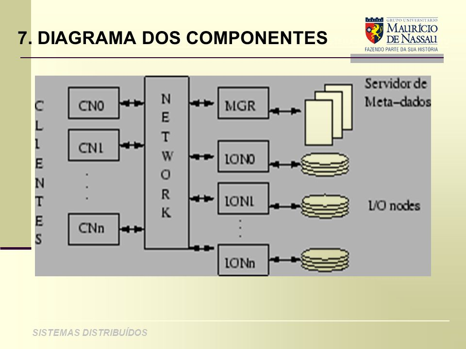 ANÁLISE DE PROJETO DE SISTEMAS ORIENTADOS A OBJETO SISTEMAS DISTRIBUÍDOS 7. DIAGRAMA DOS COMPONENTES