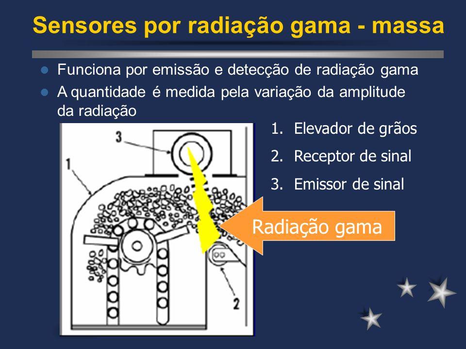 Sensores por radiação gama - massa Funciona por emissão e detecção de radiação gama A quantidade é medida pela variação da amplitude da radiação 1.Ele