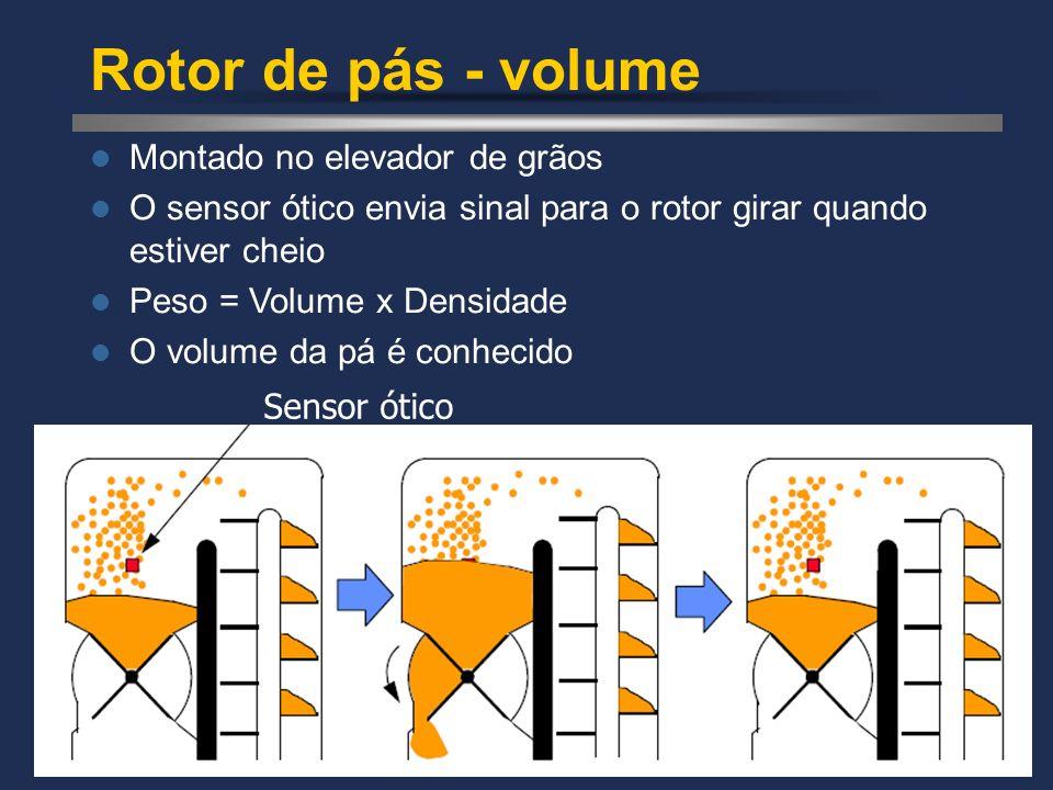 Rotor de pás - volume Montado no elevador de grãos O sensor ótico envia sinal para o rotor girar quando estiver cheio Peso = Volume x Densidade O volu
