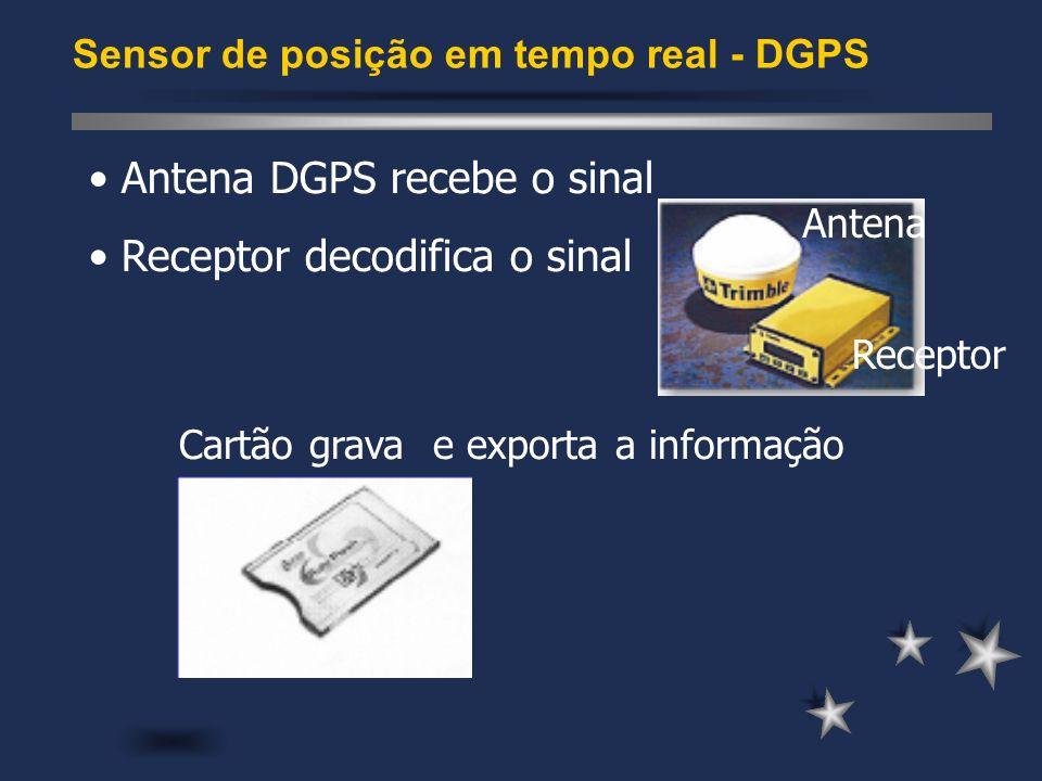 Antena Receptor Cartão grava e exporta a informação Antena DGPS recebe o sinal Receptor decodifica o sinal Sensor de posição em tempo real - DGPS