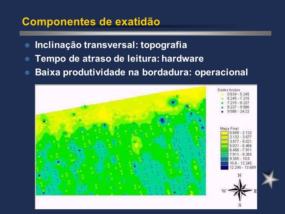 Componentes de exatidão Inclinação transversal: topografia Tempo de atraso de leitura: hardware Baixa produtividade na bordadura: operacional