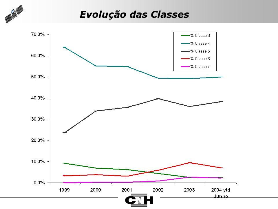 Evolução das Classes