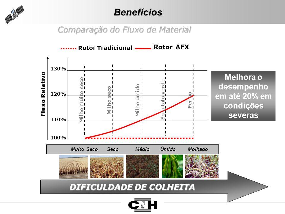 Benefícios Melhora o desempenho em até 20% em condições severas Fluxo Relativo 100% 130% 120% 110% Muito Seco Seco Médio Úmido Molhado Muito Seco Seco