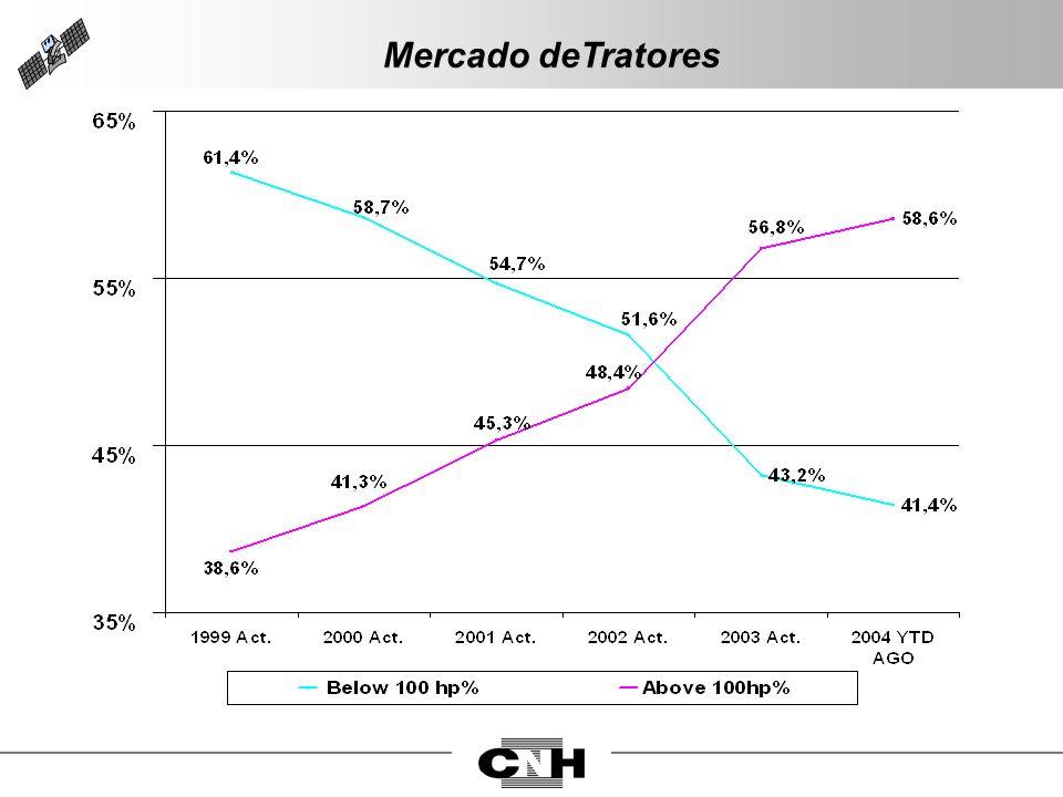 Mercado deTratores