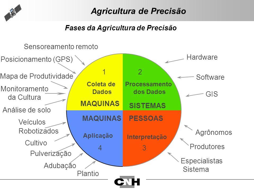 Sensoreamento remoto Posicionamento (GPS) Mapa de Produtividade Monitoramento da Cultura Análise de solo Veículos Robotizados Cultivo Pulverização Adu