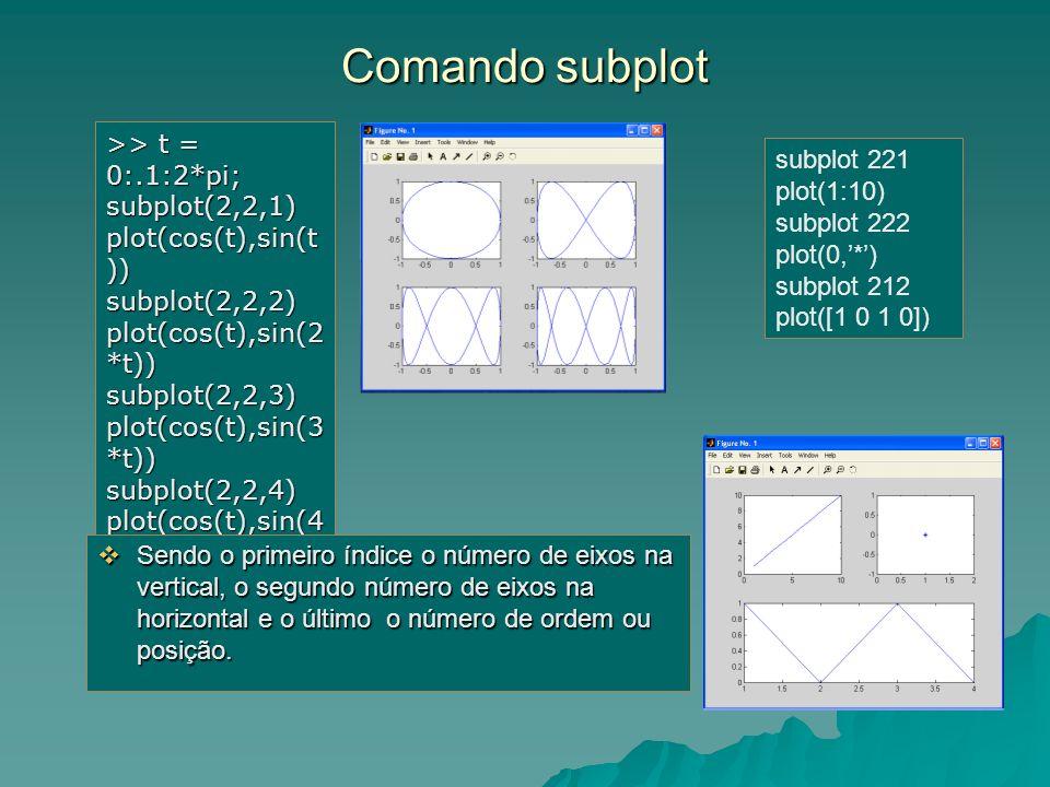 Comando subplot >> t = 0:.1:2*pi; subplot(2,2,1) plot(cos(t),sin(t )) subplot(2,2,2) plot(cos(t),sin(2 *t)) subplot(2,2,3) plot(cos(t),sin(3 *t)) subp