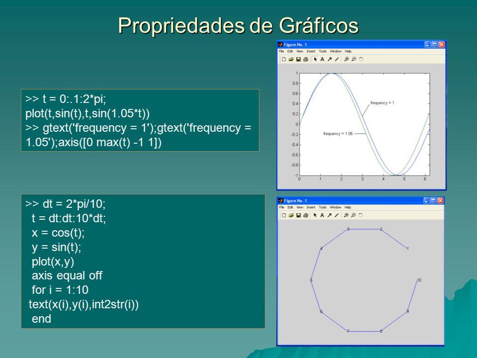 Propriedades de Gráficos >> dt = 2*pi/10; t = dt:dt:10*dt; x = cos(t); y = sin(t); plot(x,y) axis equal off for i = 1:10 text(x(i),y(i),int2str(i)) en