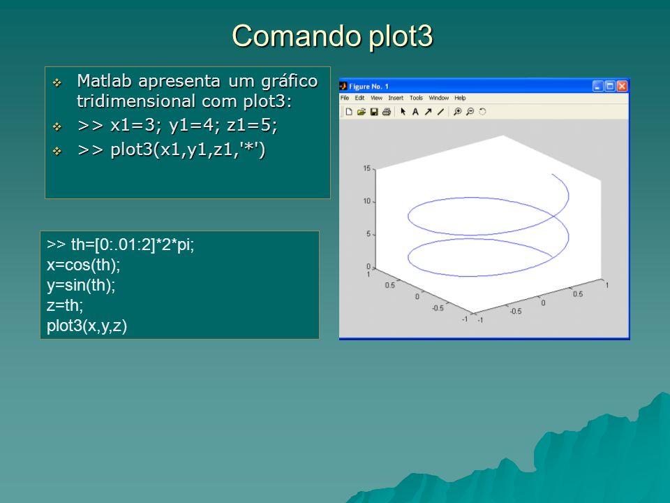 Comando plot3 Matlab apresenta um gráfico tridimensional com plot3: Matlab apresenta um gráfico tridimensional com plot3: >> x1=3; y1=4; z1=5; >> x1=3