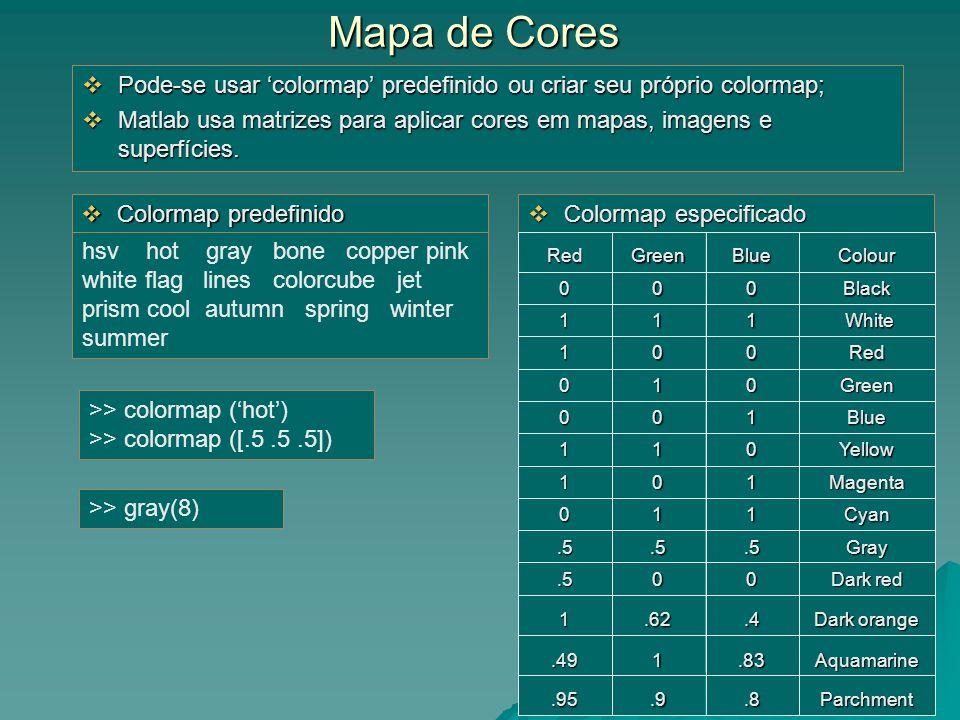 Mapa de Cores Pode-se usar colormap predefinido ou criar seu próprio colormap; Pode-se usar colormap predefinido ou criar seu próprio colormap; Matlab