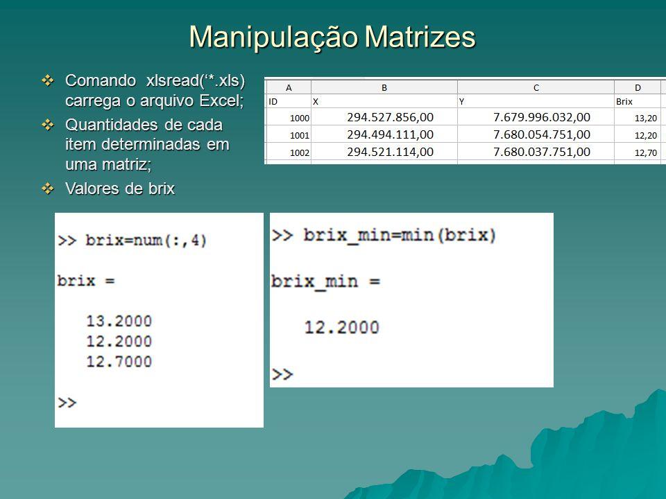 Manipulação Matrizes Comando xlsread(*.xls) carrega o arquivo Excel; Comando xlsread(*.xls) carrega o arquivo Excel; Quantidades de cada item determin