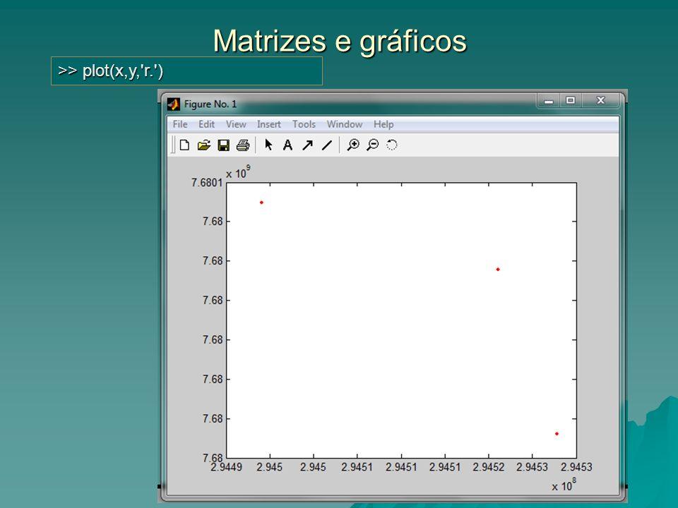 Arquivos, extensões e rotinas clear, clf >>x1=1;y1=.5;x2=2;y2=1.5;x3= 3;y3=2; >>plot(x1,y1, o ,x2,y2, + ,x3,y3, * ) >>axis([0 4 0 4]) >>xlabel( xaxis )>>ylabel( yaxis ) >>title( 3points in a plane ) As rotinas para automação de atividades também são gravados em arquivos de extensão.m e carregados sempre que necessário; As rotinas para automação de atividades também são gravados em arquivos de extensão.m e carregados sempre que necessário; File>New>M-File Copiar as linhas de programação com sintaxe correta e salvar; File>New>M-File Copiar as linhas de programação com sintaxe correta e salvar; File>Open>(escolha) Desde que o arquivo esteja no diretório corrente; File>Open>(escolha) Desde que o arquivo esteja no diretório corrente; Botão para compilação ou prompt digitando o nome do arquivo.