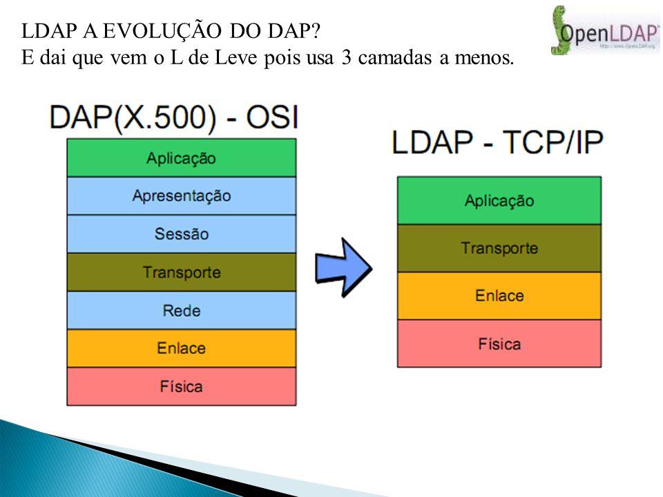 Característica do OpenLDAP: Funcionamento sobre IPV4 e IPV6; Leve e robusto; Suporte a vários backends(BDB,SQL,PASSWD); Suporte a múltiplas instâncias de dados; Backup feito através de réplicas; Suporte a SASL(Autenticação) e a TLS/SSL; Desenvolvido sob licença OpenLDAP Public License Altamente configurável, inclusive com ACL s Suporta conexões seguras através dos protocolos SASL, TLS ou SSL Multi-threading Suporta replicação (replicas), porém é single- master Permite a separação do DIT entre vários servidores (referrals) Suporta vários backends: BerkeleyDB, GDBM, LDAP (proxy), passwd, SQL, entre outros.