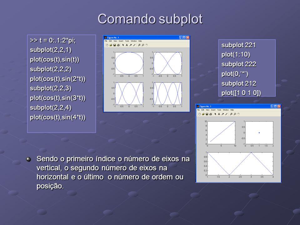 Comando subplot >> t = 0:.1:2*pi; subplot(2,2,1)plot(cos(t),sin(t))subplot(2,2,2)plot(cos(t),sin(2*t))subplot(2,2,3)plot(cos(t),sin(3*t))subplot(2,2,4