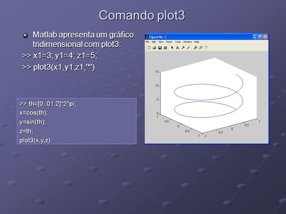 Comando plot3 Matlab apresenta um gráfico tridimensional com plot3: >> x1=3; y1=4; z1=5; >> plot3(x1,y1,z1,'*') >> th=[0:.01:2]*2*pi; x=cos(th);y=sin(