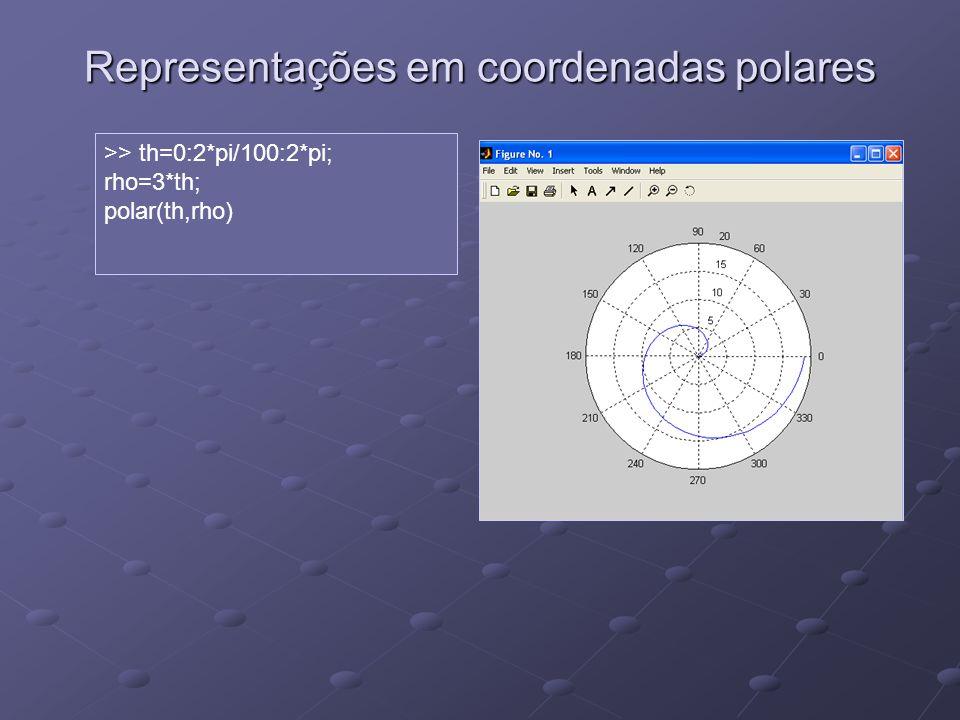Representações em coordenadas polares >> th=0:2*pi/100:2*pi; rho=3*th; polar(th,rho)