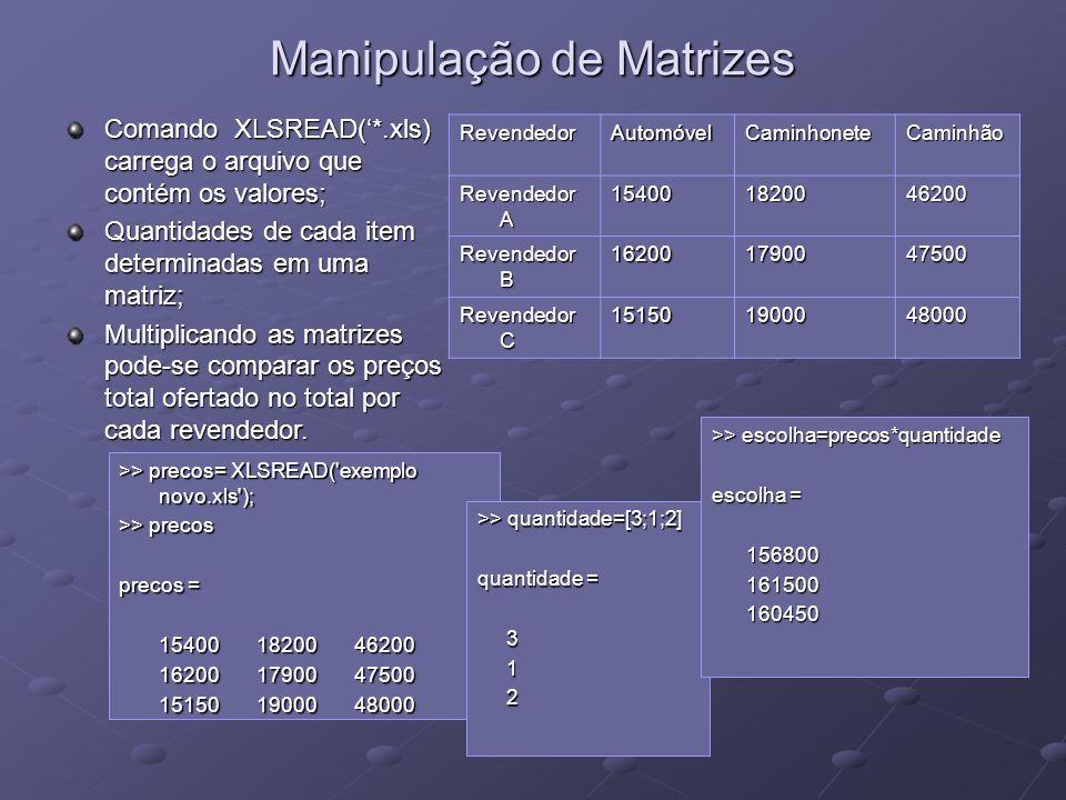 Manipulação de Matrizes >> precos= XLSREAD('exemplo novo.xls'); >> precos precos = 15400 18200 46200 15400 18200 46200 16200 17900 47500 16200 17900 4