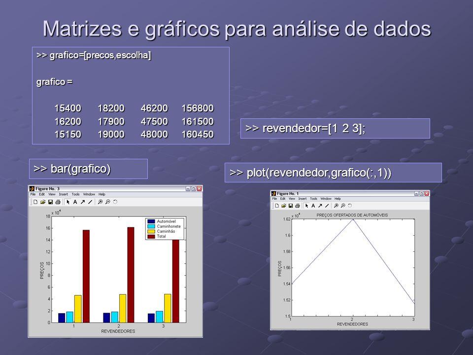 Matrizes e gráficos para análise de dados >> grafico=[precos,escolha] grafico = 15400 18200 46200 156800 15400 18200 46200 156800 16200 17900 47500 16