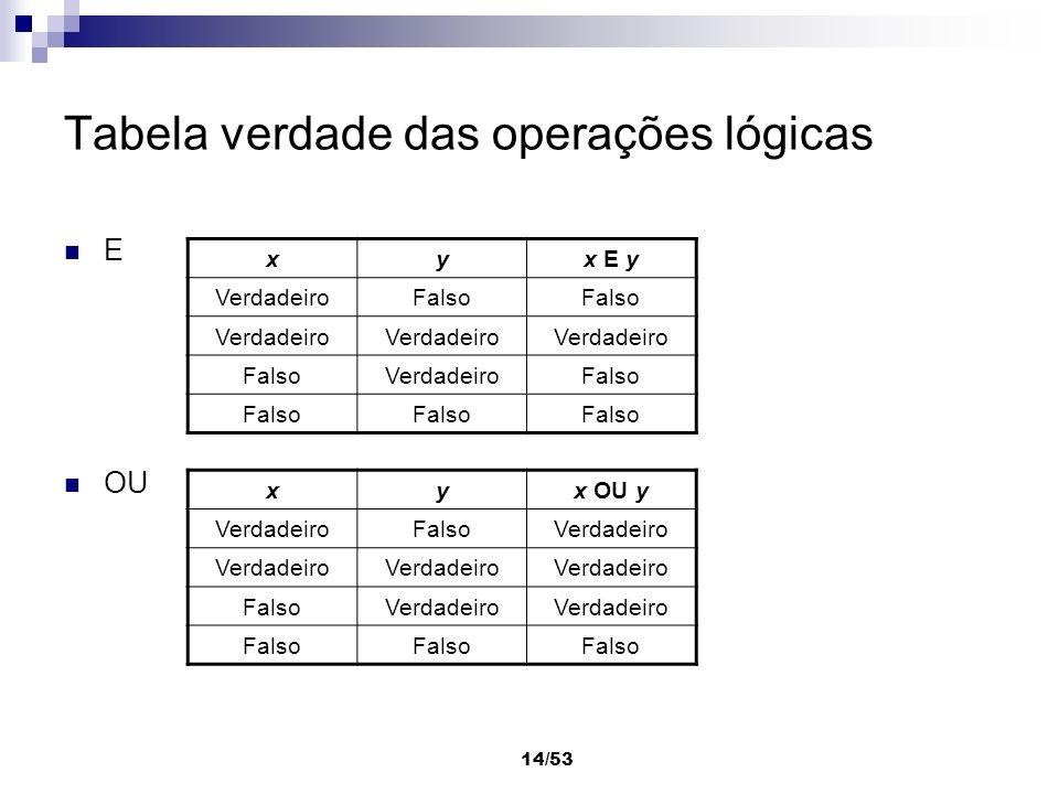 14/53 Tabela verdade das operações lógicas E OU xyx E y VerdadeiroFalso Verdadeiro FalsoVerdadeiroFalso xyx OU y VerdadeiroFalsoVerdadeiro FalsoVerdad