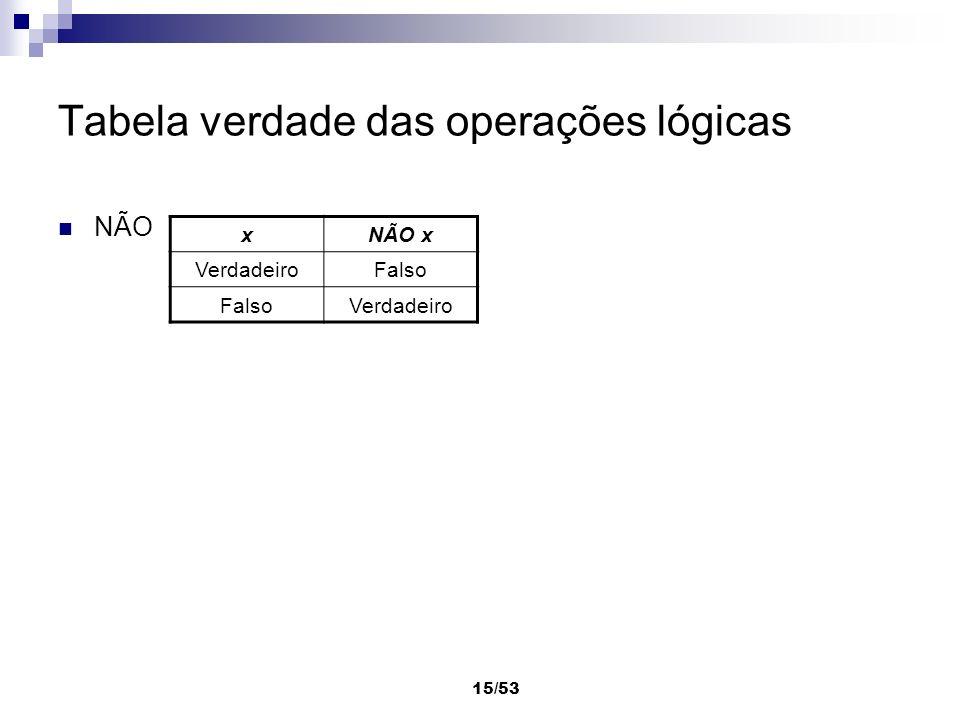 15/53 Tabela verdade das operações lógicas NÃO xNÃO x VerdadeiroFalso Verdadeiro