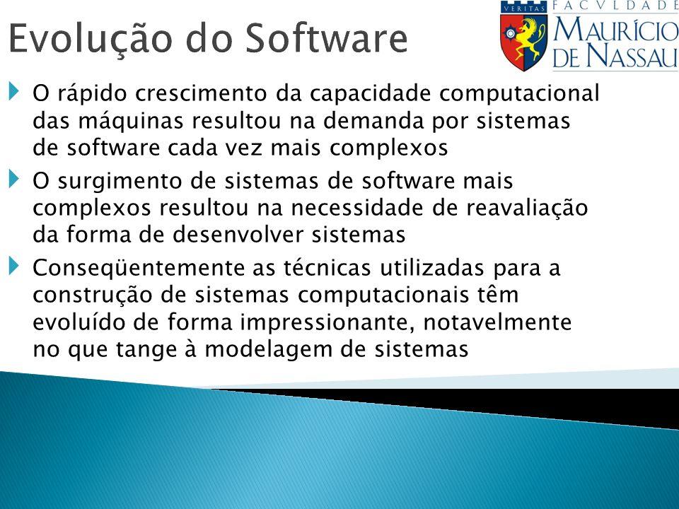 Evolução do Software O rápido crescimento da capacidade computacional das máquinas resultou na demanda por sistemas de software cada vez mais complexo