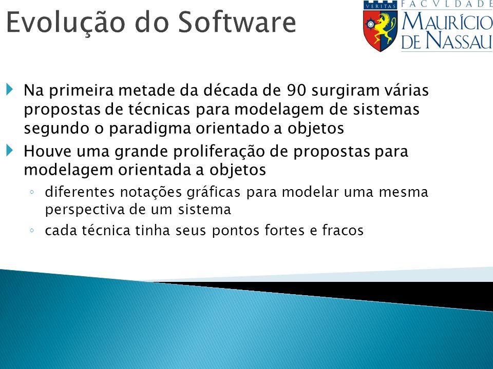 Evolução do Software Na primeira metade da década de 90 surgiram várias propostas de técnicas para modelagem de sistemas segundo o paradigma orientado