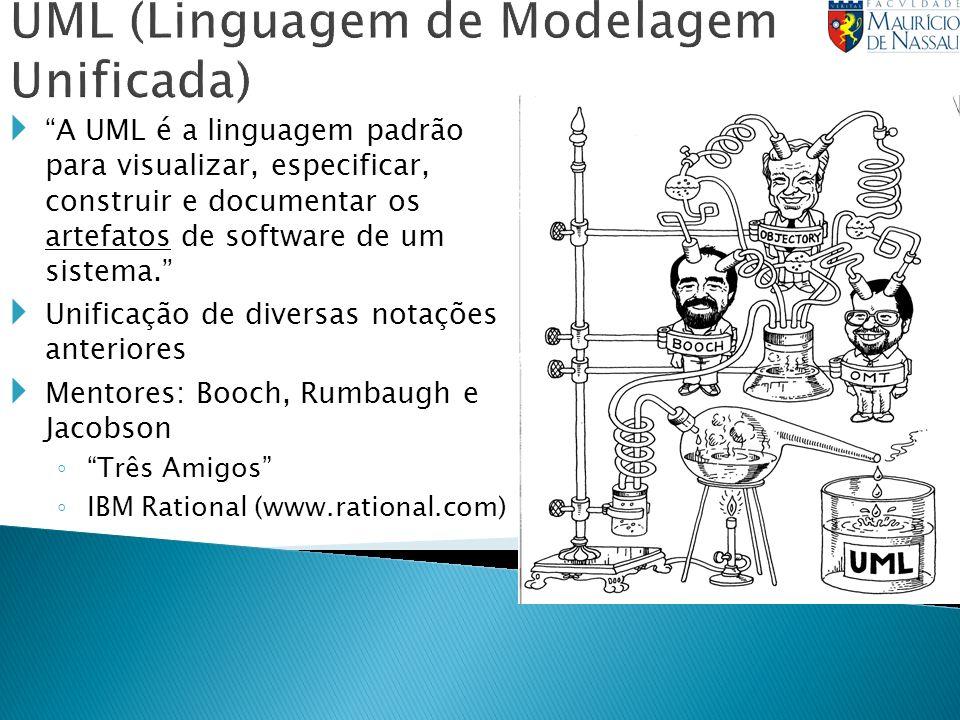 UML (Linguagem de Modelagem Unificada) A UML é a linguagem padrão para visualizar, especificar, construir e documentar os artefatos de software de um