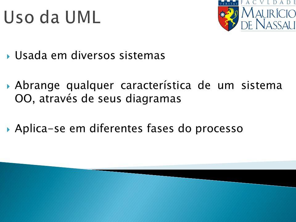 Uso da UML Usada em diversos sistemas Abrange qualquer característica de um sistema OO, através de seus diagramas Aplica-se em diferentes fases do pro
