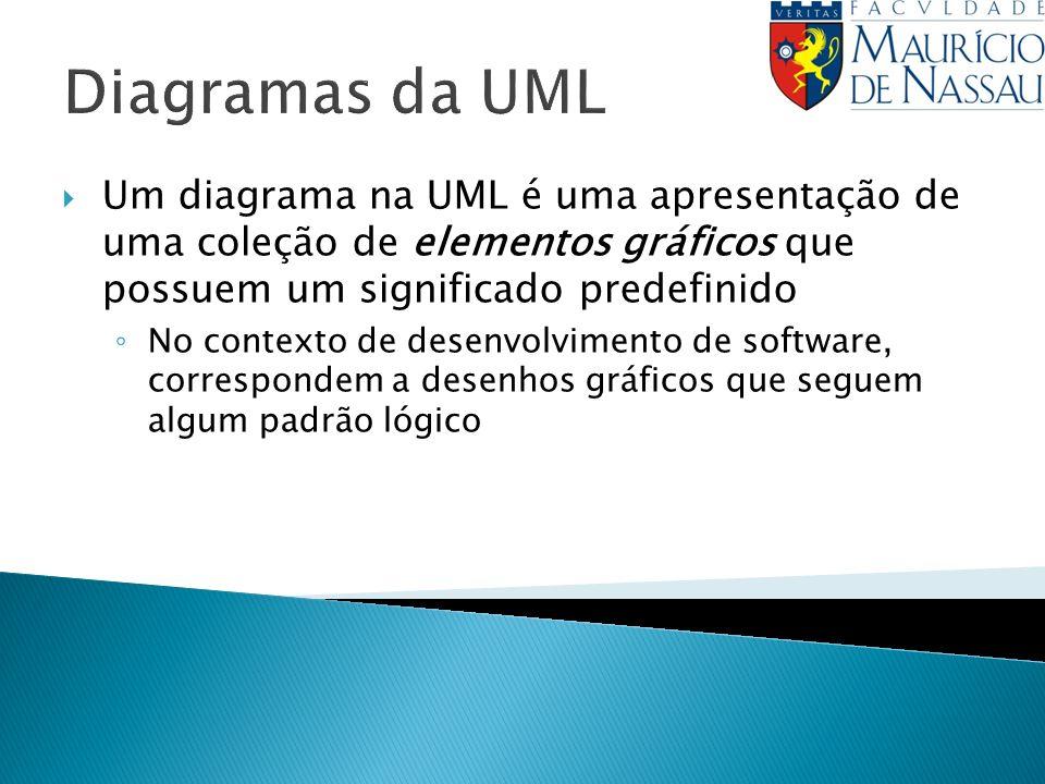 Diagramas da UML Um diagrama na UML é uma apresentação de uma coleção de elementos gráficos que possuem um significado predefinido No contexto de dese