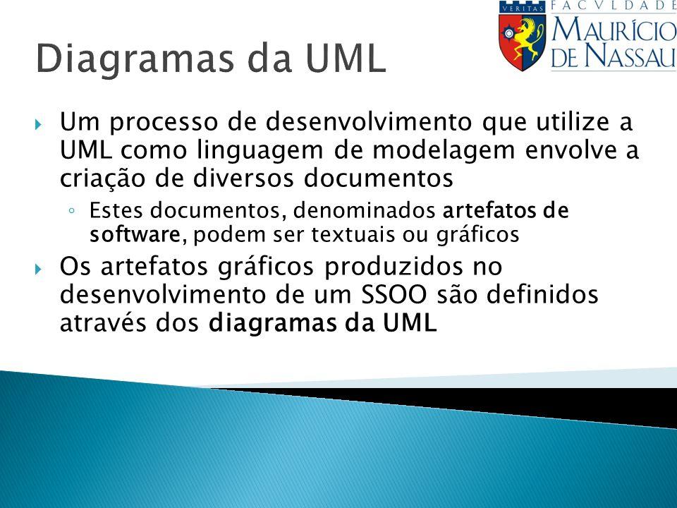 Diagramas da UML Um processo de desenvolvimento que utilize a UML como linguagem de modelagem envolve a criação de diversos documentos Estes documento