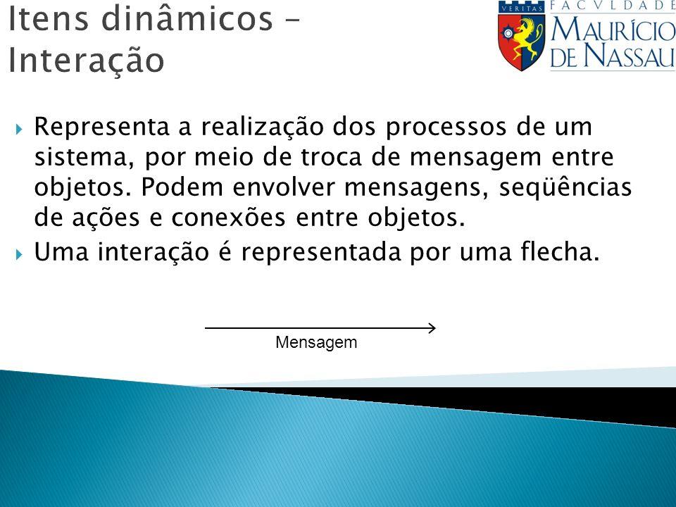 Itens dinâmicos – Interação Representa a realização dos processos de um sistema, por meio de troca de mensagem entre objetos. Podem envolver mensagens