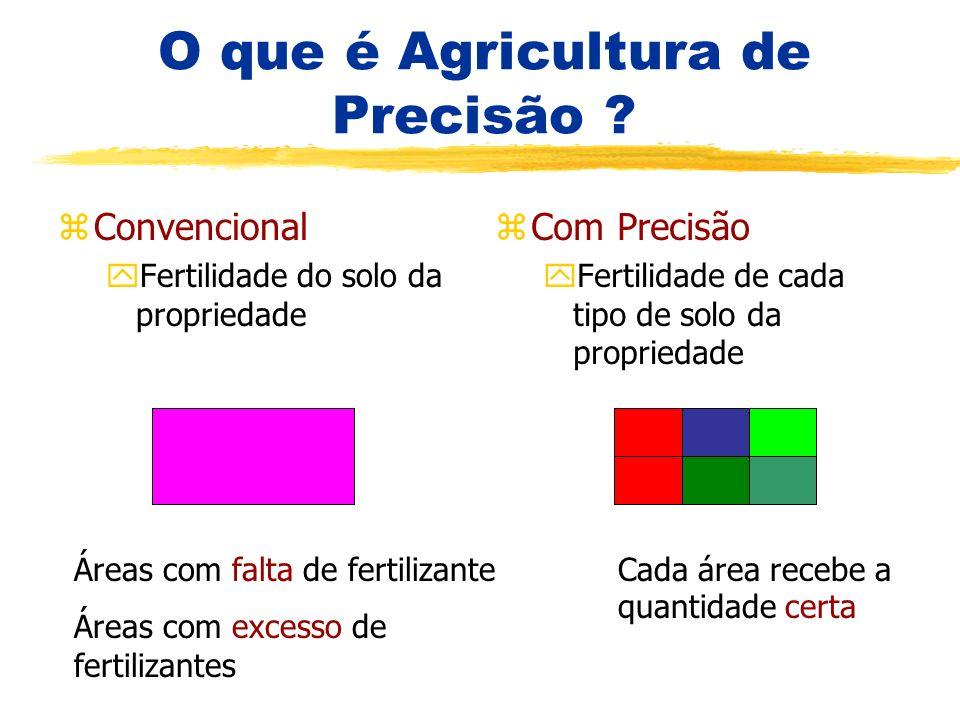 O que é Agricultura de Precisão ? zConvencional yFertilidade do solo da propriedade z Com Precisão yFertilidade de cada tipo de solo da propriedade Ár
