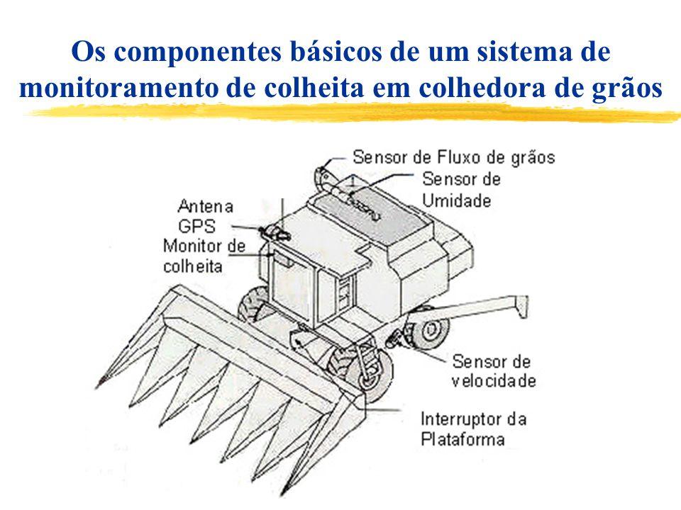 Os componentes básicos de um sistema de monitoramento de colheita em colhedora de grãos