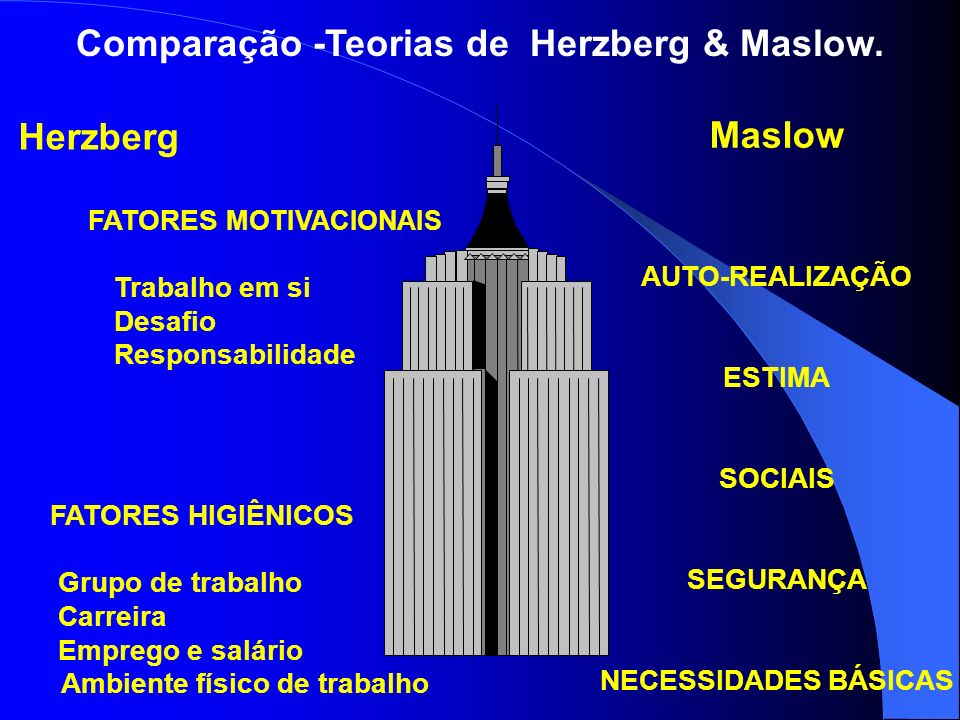 Comparação -Teorias de Herzberg & Maslow. Herzberg FATORES MOTIVACIONAIS Trabalho em si Desafio Responsabilidade FATORES HIGIÊNICOS Grupo de trabalho