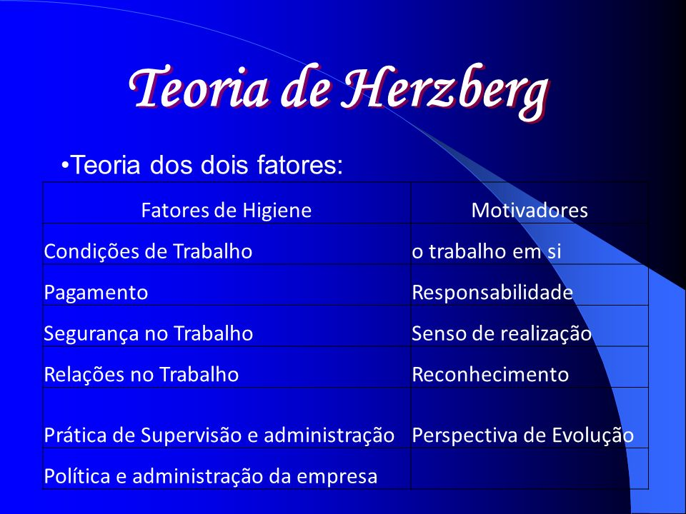 Teoria dos dois fatores: Teoria de Herzberg Fatores de HigieneMotivadores Condições de Trabalhoo trabalho em si PagamentoResponsabilidade Segurança no